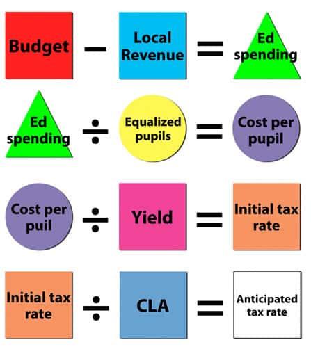 tax formula