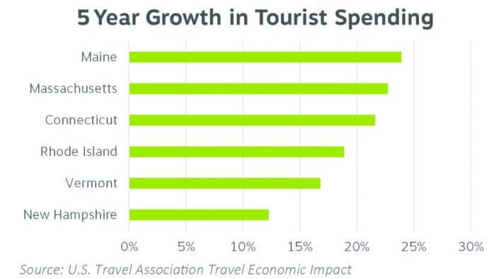 Tourism industry urges Legislature to fund increased promotion