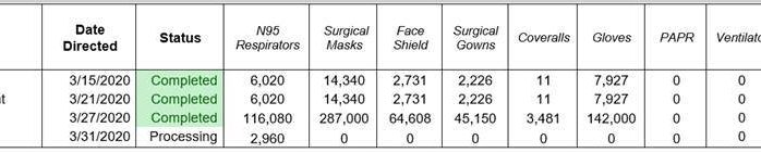 """State's """"most likely scenario"""" for COVID-19 cases show sufficient supply of ventilators, most PPE"""