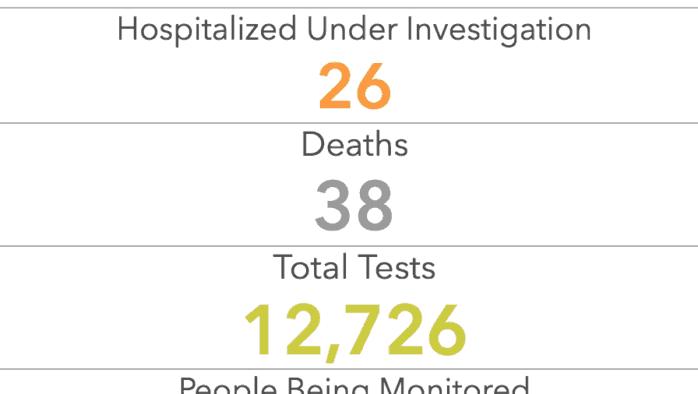 Coronavirus cases rise to 812, 38 deaths