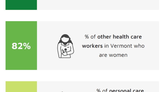 New report examines disproportional impact of pandemic on Vermont women