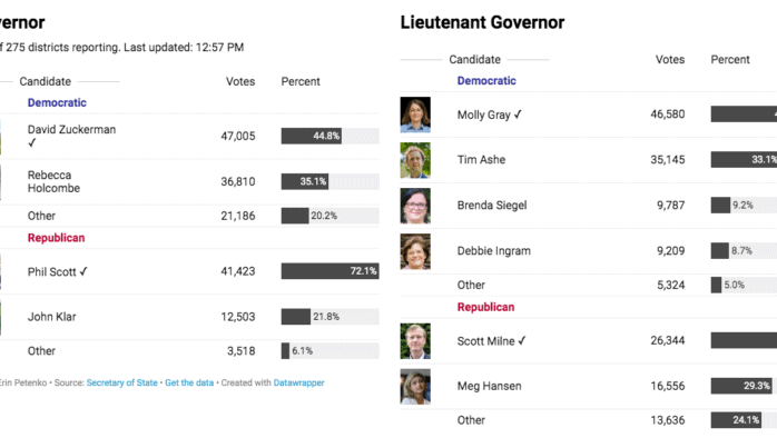 2020 Vermont Primary results by town